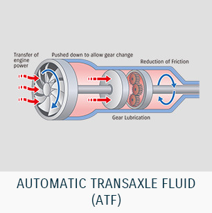 AUTOMATIC TRANSAXLE FLUID (ATF)
