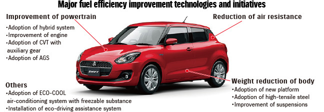 Major fuel efficiency improvement technologies and initiatives