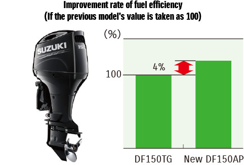 Improvement rate of fuel efficiency (If the previous model's value is taken as 100)