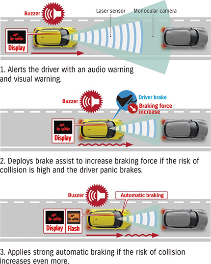 Collision mitigation braking