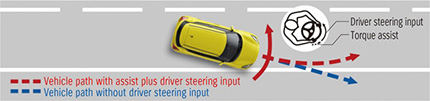 Lane departure prevention