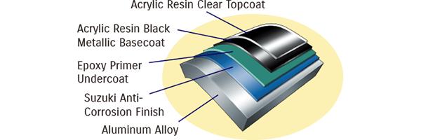 Diagram of Suzuki's Anti Corrosion System