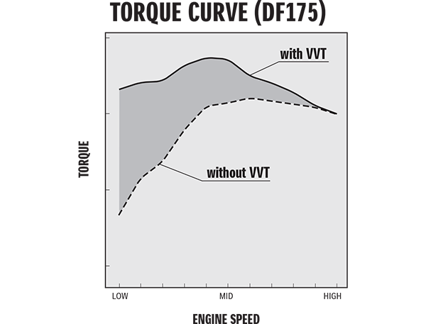 Diagram of VVT (VARIABLE VALVE TIMING)